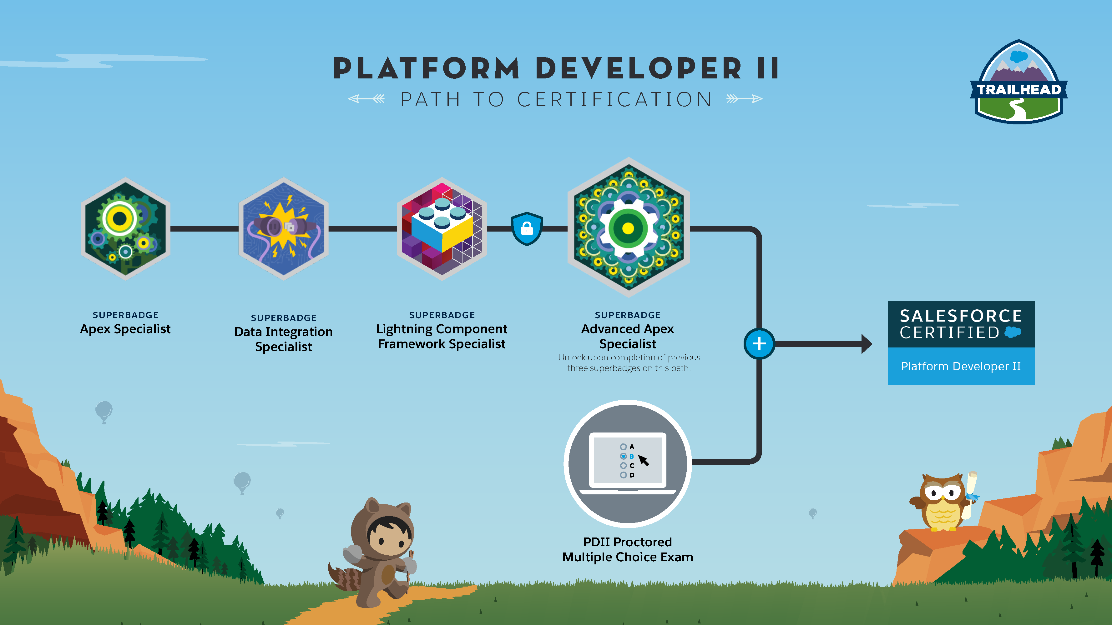 YAAAY!!!! Passed the Platform Developer II – MCQ… | Guha's