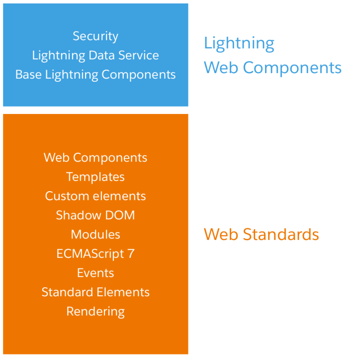 LWC Web Stack